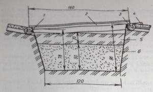 Рис. 2. Поперечный разрез углубленного парника на биотопливе: 1, 3 —соответственно юж¬ный и северный парубин;2 — рама; 4 — лежень; 5 —грунт; 6 — биотопливо