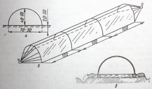 Рис. 3. Переносные каркасы: а) поперечное сечение; б) — общий вид; в) — каркас на деревянной раме