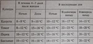 Таблица оптимальных температур для выращивания рассады.