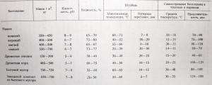 Таблица №1. Характеристика различных видов биотоплива