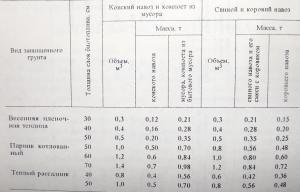 Таблица №2. Потребность в биотопливе для весенних пленочных теплиц (на 1 м2), парников и рассадников (на 1 рамо-место)