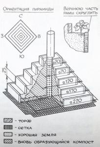 Рис. №1. Пирамида под землянику