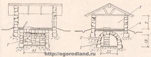 Рис. №1. Каменный погреб с каменной погребицей: 1 - ступени лестницы; 2 - каменный снод; 3 - погребица; 4 - пазуха, забитая утрамбованной глиной