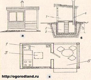 Рис. №1. Летняя кухня с погребом: а - общий вид; б - разрез; в - план; 1 - летняя кухня; 2 - погреб; 3 - гидроизоляция; 4 - вентиляционная труба; 5 - люк; 6 - терраса