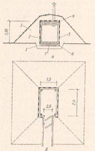 Рис. №1. Наземный погреб с обваловкой: а - разрез; б - план; 1 - песчано-щебеночная подготовка; 2 - стены из горбыля; 3 - обваловка; 4 - глиносолома; 5 - гидроизоляция (пергамин); 6 - глиняный замок: 7 -  пол (кирпич на ребро)