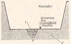 Рис. №2. Заделка фильтрации грунтовых вод в отдельных местах котлована. 1 - тампон из жирной мятой глины (слоями по 10 см); 2 - материковый нетронутый грунт