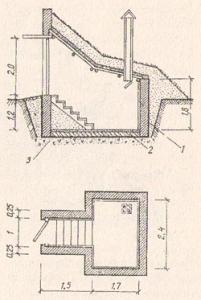Рис. №3. Каменный погреб из красного кирпича: 1 - обмазка и проливка основания горячим битумом; 2 - бетон; 3 - утрамбованный щебнем грунт