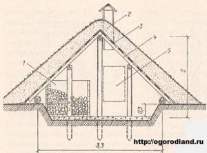 Рис. 1. Наземное хранилище (лабаз овощной): 1 - закром; 2 - обваловка грунтом; 3 - рубероид; 4 - дощатая обрешетка, стропила; 5 - дверца-лаз