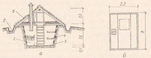 Рис. № 1. Земляной погреб: а - разрез; б - план; 1 - закром для картофеля; 2 - водоотводная канава; 3 - скат крыши; 1 - полки; 5 - глинобитный пол