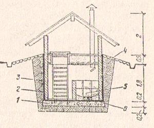 Рис. № 2. Погреб-ледник с погребицей (разрез): 1 - бетонное основание; 2 - гидроизоляция; 3 - стены погреба (кирпич 120 мм); 4 - отмостка; 5 - льдохранилище; 6 - поддон для сбора талой поды