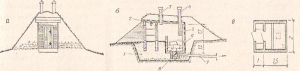 Рис. №1. Погреб-ледник: а - общий вид; б - разрез; в - план; 1 - крупнозернистый песок с щебнем; 2 - глиносоломенная смазка; 3 - вентиляционная труба (вытяжная): 4 - вентиляционная труба (приточная); 5 - наземная часть стен погреба (в полкирпича); 6 - стены льдохранилища; 7 - труба для стока талой поды в пониженные места или поглощающий колодец; 8 - трап для сбора и отвода талой воды
