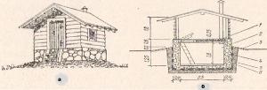Рис. №1. Погреб с погребицей; а - общий вид; б - разрез; 1 - утеплитель; 2 - известковая побелка; 3 - отмостка; 4 - обмазка горячим битумом (2 мм); 5 - глиняный замок; 6 - бутобетон