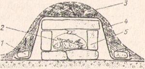 Рис. 1. Финский ледник для хранения свежей рыбы и мяса: 1 - пригруз; 2 - мешок с рыбой; 3 - лапник; 4 - полиэтиленовая пленка; 5 - кусковой лед