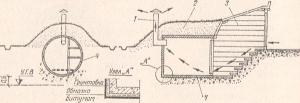 Рис. 1. Погреб из железобетонных колец: 1 - вытяжка; 2 - обваловка грунтом; 3 - входной тамбур; 4 - бетонные кольца