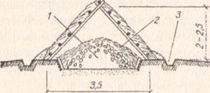 Рис. 1. Простейшее укрытие типа «шалаш» для картофеля и корнеплодов: 1 - картофель (корнеплоды); 2 - солома; 3 - водоотводная канава