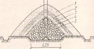 Рис. 1. Устройство бурта: 1 - земля (30 см); 2 - солома (20 см); 3 земля (10 см); 4 - солома (7 см); 5 - картофель (корнеплоды)