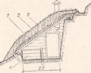 Рис. 2. Земляной погреб на косогоре (вариант): 1 - накатник; 2 - глина, 10 см; 3 - грунт, 30 см;4 - закром