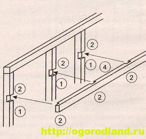 Рис. 5. Схема установки конькового бруса и балки (4) на центральных стойках (1).