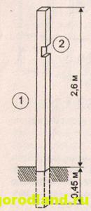 Рис. 4. Схема установки центральных стоек