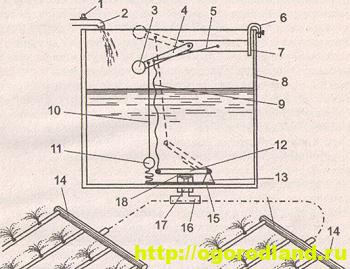 Рис. №2. Автоматическая система полива: 1 — кран; 2 — трубопровод; 3 — поплавок верхний; 4,12 — пластины; 5 — тяга упругая; 6, 7,13 — крон¬штейны; 8 — емкость; 9,10 — тяги гибкие; 11 — поплавок нижний; 14 — трубы; 15 — основание; 16— патрубок сливной; 17— кран; 18— пробка резиновая