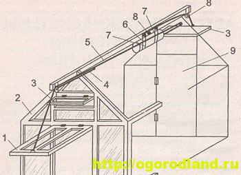 Рис. №1. Установка автоматической системы проветривания: 1 — нижняя фрамуга; 2 — каркас; 3 — верхние фрамуги; 4 — гибкая тяга нижней фрамуги; 5 — тяга гибкая; 6 — гидравлический цилиндр; 7 — кронштейны; 8 — блоки; 9 — дверь