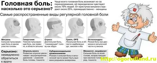 Головная боль (Мигрень). Лечение и профилактика