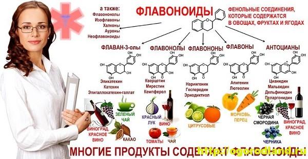Флавоноиды. Полезные свойства